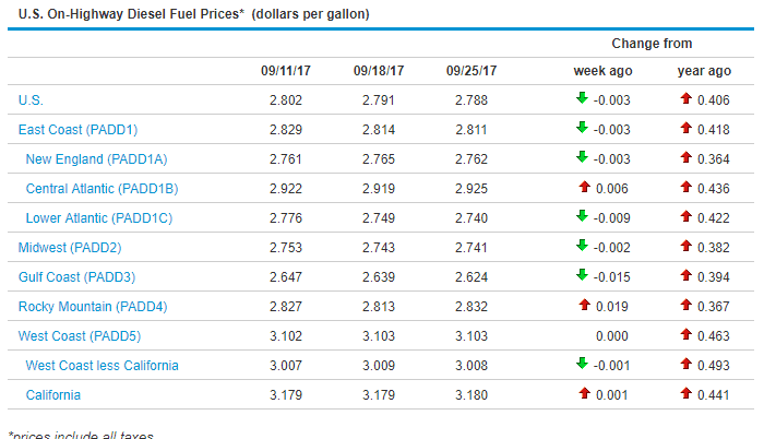 Sunbelt Finance Deisel-Fuel-Prices-0925 Diesel Fuel Prices Remained Mostly Unchanged Industry News