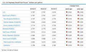 Sunbelt Finance Diesel-Price-300x182 Página principal