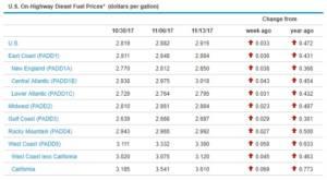 Sunbelt Finance Diesel-111317-300x165 Página principal