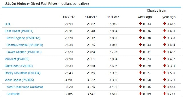 Sunbelt Finance Diesel-111317 Diesel Climbs 3.3¢ to $2.915 Industry News