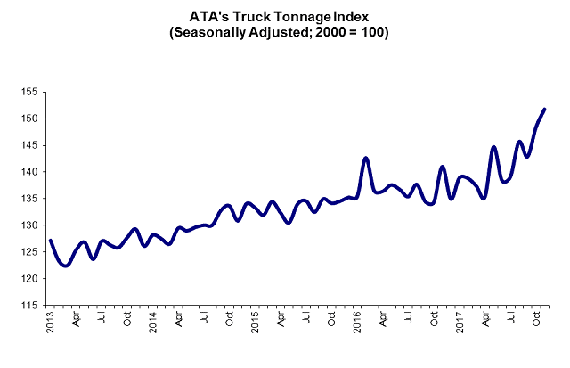 Sunbelt Finance 12-19-17-TruckTonnageGraphicForWeb ATA Truck Tonnage Index Up Featured Industry News