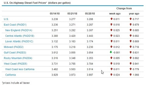 Sunbelt Finance Fuel-Prices-052818 Fuel Price Increase Again Industry News