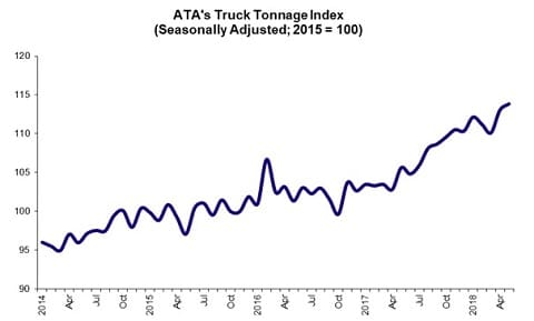 Sunbelt Finance ATA-Tonage ATA Truck Tonnage Index Rose 0.7% in May Featured Industry News