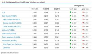 Sunbelt Finance Fuel-Prices-062518-300x178 Página principal