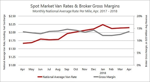Sunbelt Finance Rates-and-Margins-Apr2018 Freight Brokers Profits Up Featured Freight Brokers Industry News