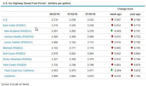 Sunbelt Finance Fuel-Prices-071018 Fuel Prices Remain Flat Uncategorized