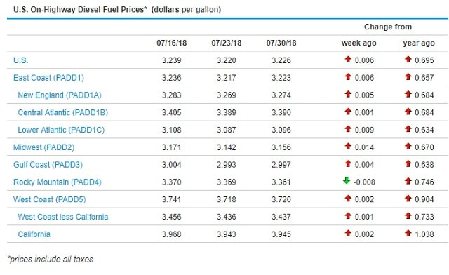 Sunbelt Finance Price-073018 Diesel prices creep back up after last week's decrease. Featured