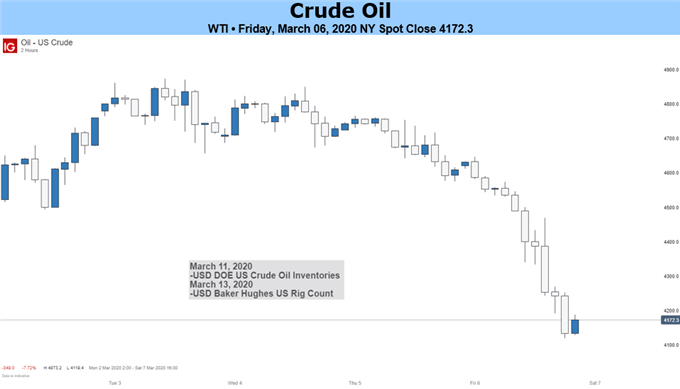 Crude-Oil-Weekly-Forecast-Deal-or-No-Deal-Oil-Prices-Continue-to-Slump_body_crudeoilbluebox